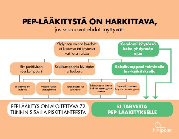 Hiv-riskin jälkeinen PEP-lääkitys. Taulukossa kuvataan, missä tilanteissa pep-lääkitystä voi saada. Pep-lääkitystä ei tarvita, jos seksikumppani on toimivalla hiv-lääkityksellä.