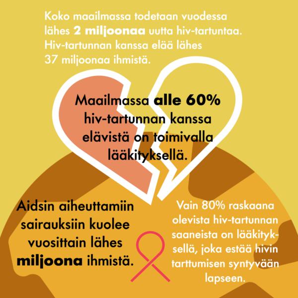 Infograafi, jossa kerrotaan hivin hoidosta maailmalla. Vain alle 60 % hiv-tartunnan saaneista saa hengen pelastavaa hiv-lääkitystä.