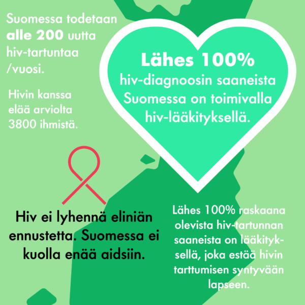 Infograafi siitä, miten Suomi on onnistunut hivin hoidossa.