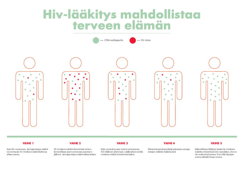 Kuva havainnollistaa, kuinka hiv-lääkitys tehoaa kehossa. Hiv-tartunnan saaneen kehossa virus lisääntyy ja CD4-auttajasolujen määrä laskee. Kun hiv-lääkitys aloitetaan, CD4-auttajasolujen määrä nousee ja hi-virusmäärä laskee niin matalaksi, ettei sitä enää löydy verikokeissa. Silloin sanotaan, että virukset ovat mittaamattomissa.