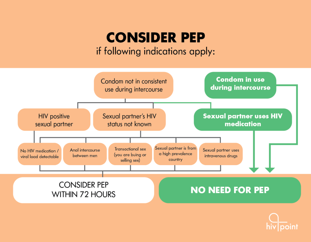"The image shows pathways of when to take PEP and when not. It visualizes the same text as above under the heading ""who is PEP meant for?""  Additionally it includes instructions on when not to use PEP. PEP is not needed when a condom was in use during the intercourse or when the sexual partner is on effective HIV medication."