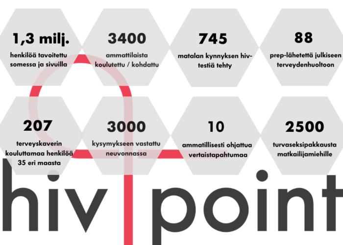 Hivpointin toiminta vuonna 2020 lukuina.